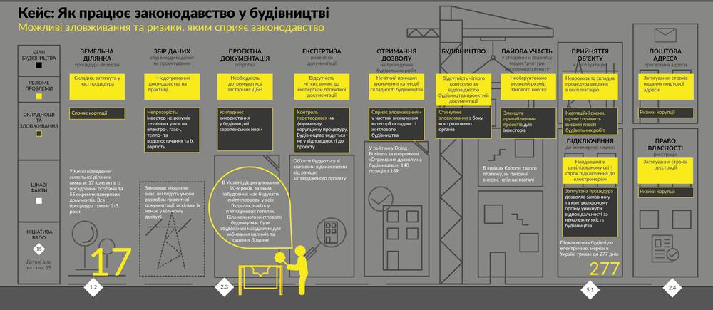 Как работает законодательство в строительстве