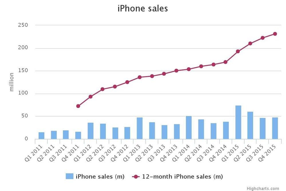 Отчёт Apple