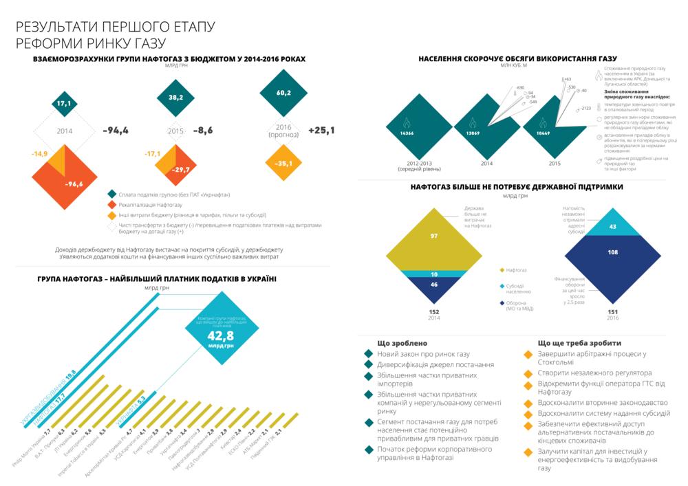 Результати реформ у цифрах