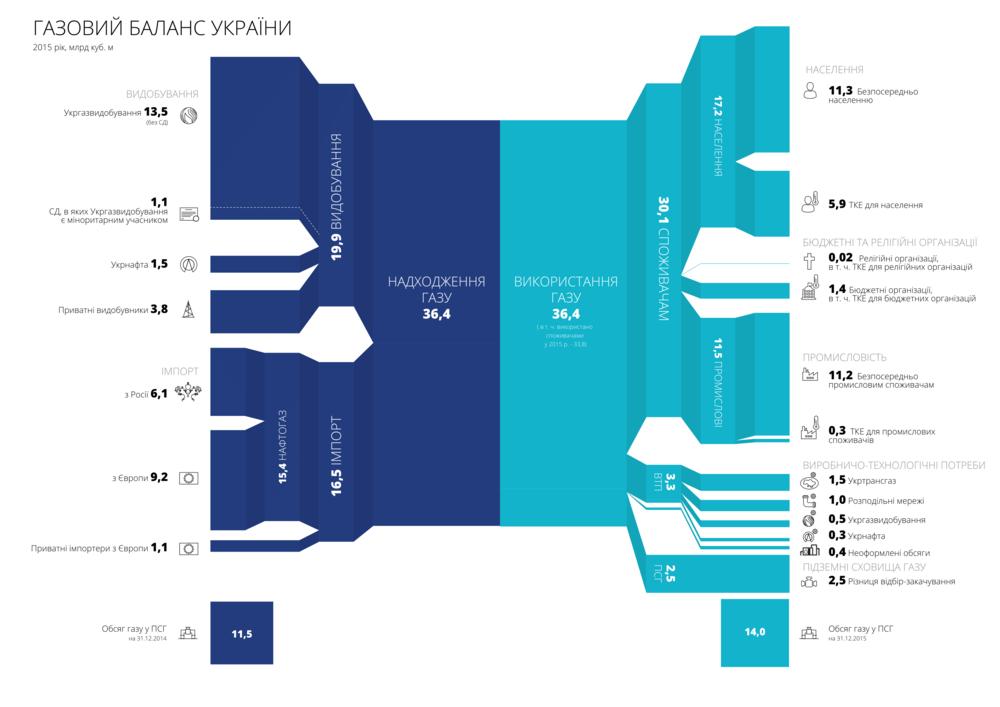 годовой отчет нафтогаза — инфографика