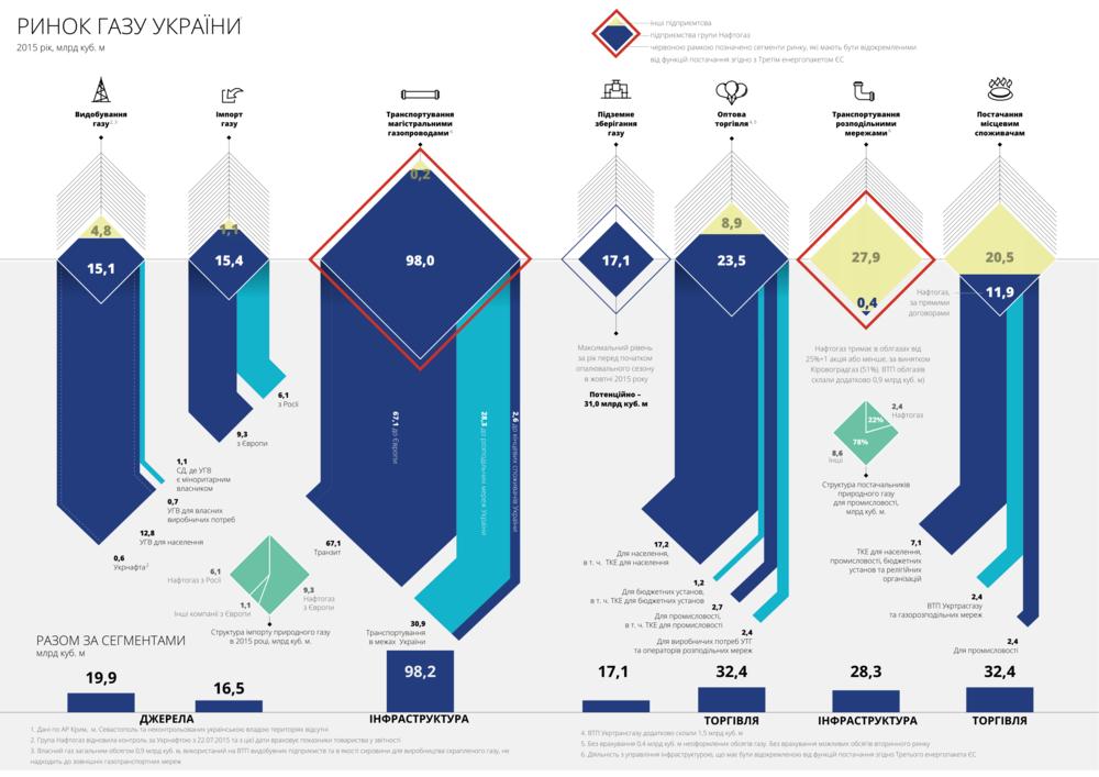 Ринок газу в Україні