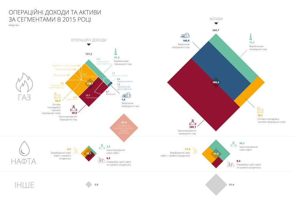 Фінансовий звіт України