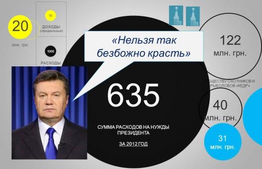 Как отразить коррупцию Януковича в инфографике?