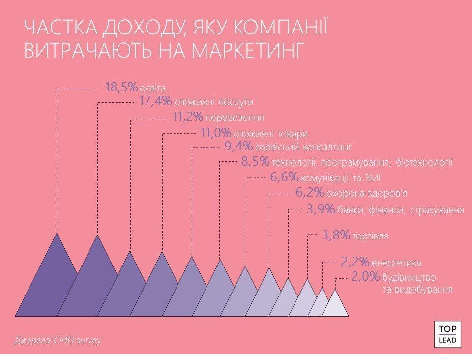Який відсоток доходів витрачають на маркетинг і продажі компанії, що зростають найшвидше