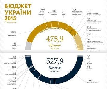 """Инфографика """"Бюджет Украины 2015"""""""