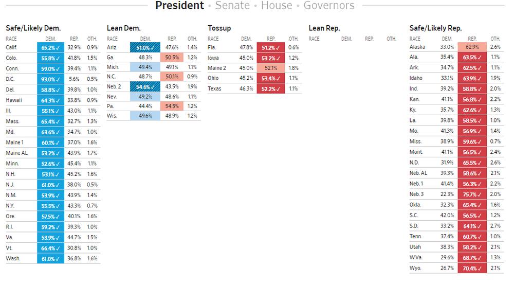 table usa elections