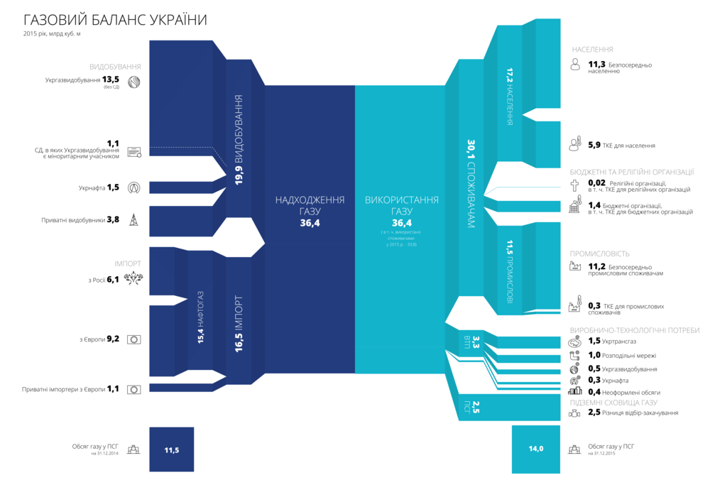 инфографика нафтогаза