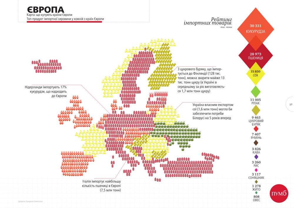 Агроимпорт в Европу