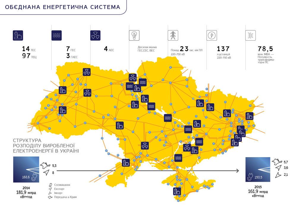 энергосистема Украины