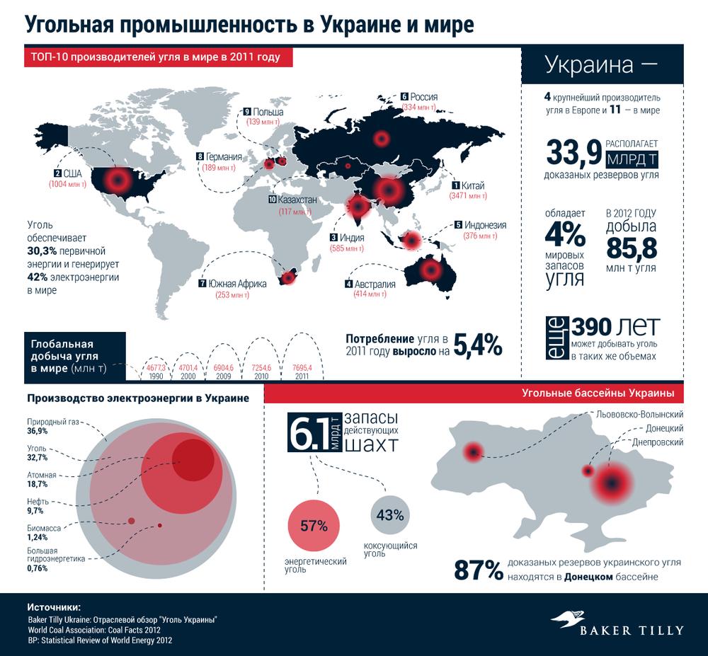 угольная промышленность в Украине