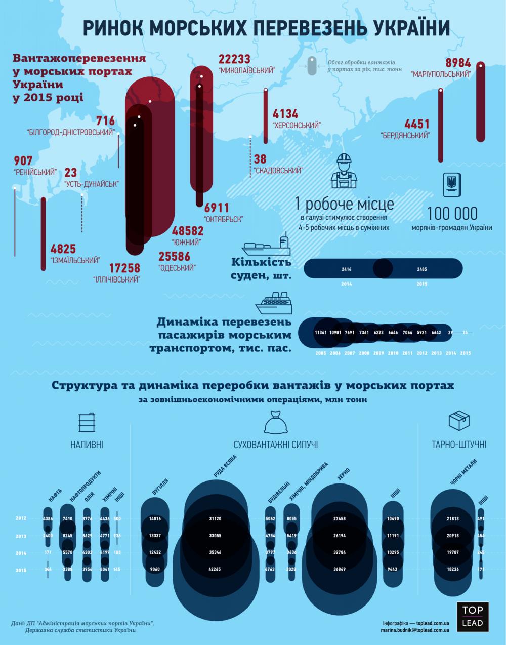 рынок морских перевозок Украины