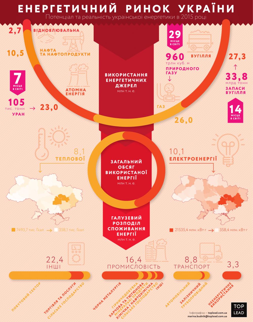 энергетический рынок Украины