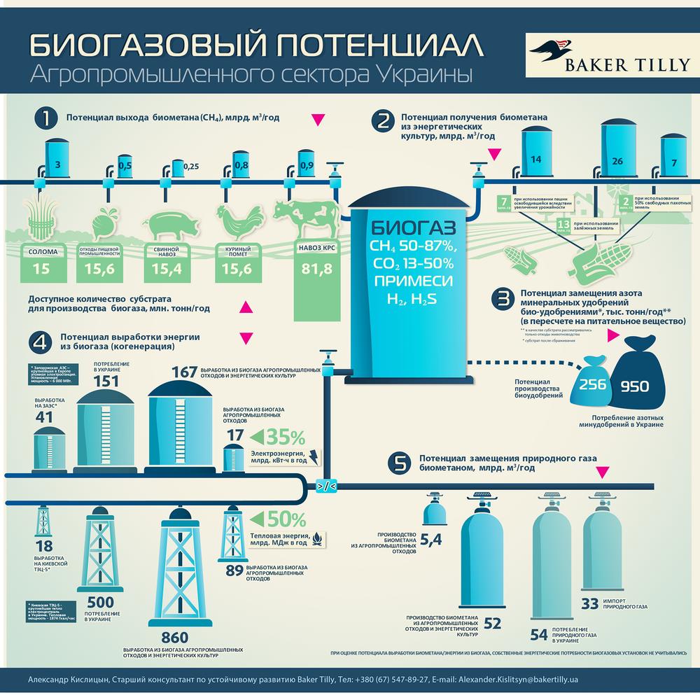 биогазовый потенциал Украины