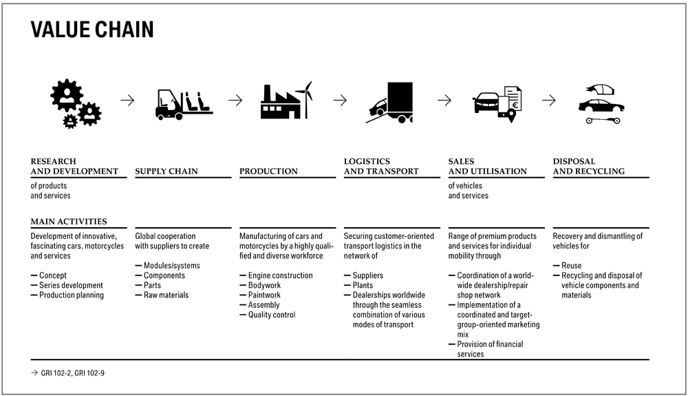 BMW Value Chain