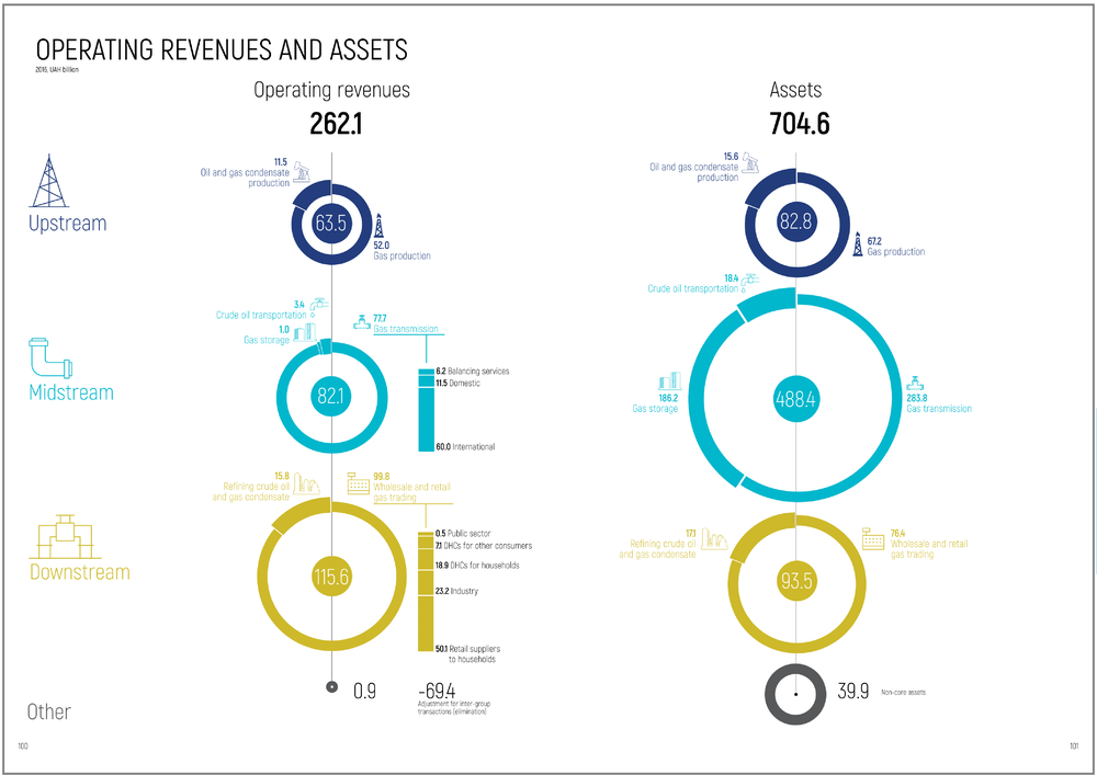 Operating revenues and assets