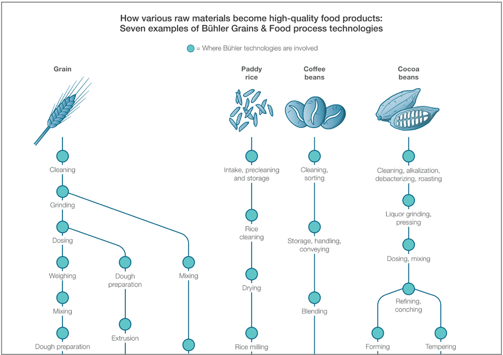 Buhler Value Chain
