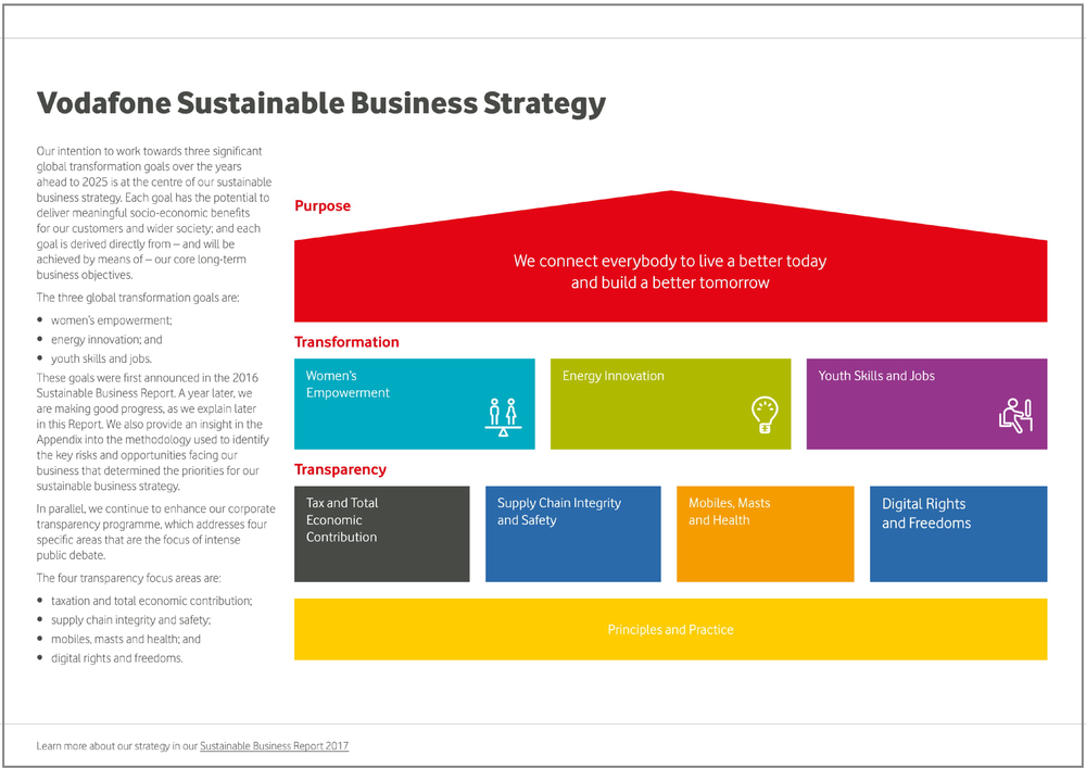 Vodafone sustainablebusinessstrategy2017