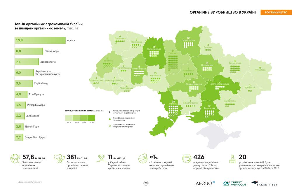 агробизнес Украины справочник
