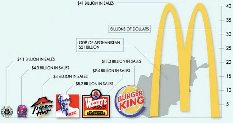 неправильные пропорции в инфографике