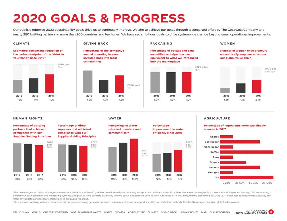 устойчивое развитие coca cola