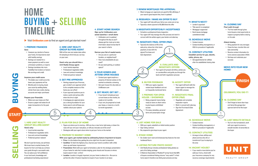 Boston-Home-Buying-Selling-Timeline