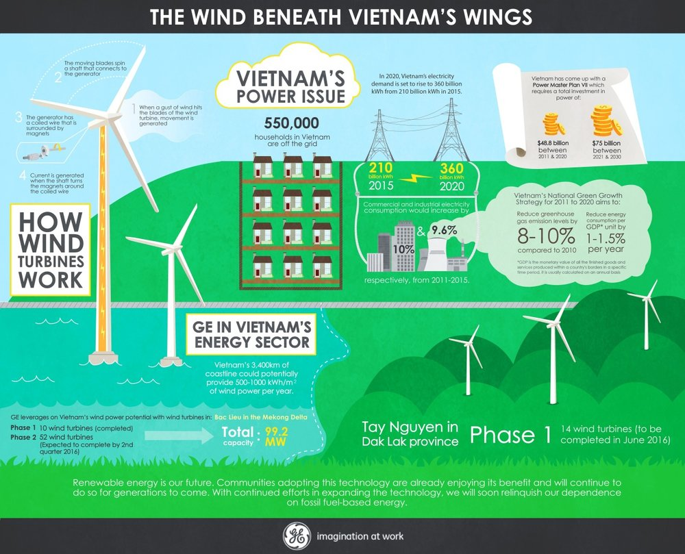 general electric infographic